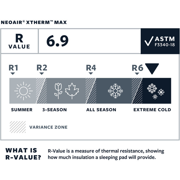 Therm-a-Rest NeoAir XTherm MAX Mat Regular vapor